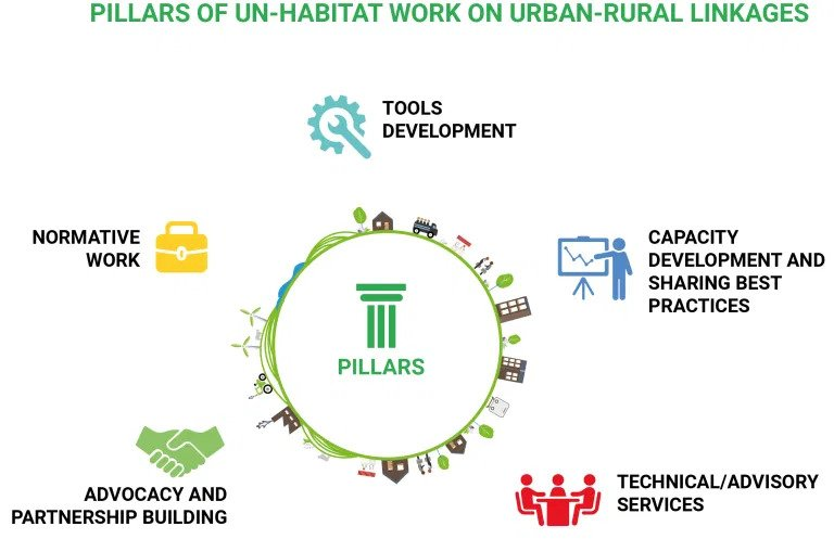 UN-Habitat's work on Urban-Rural Linkages